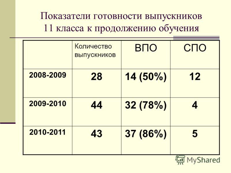 Показатели готовности выпускников 11 класса к продолжению обучения Количество выпускников ВПОСПО 2008-2009 2814 (50%)12 2009-2010 4432 (78%)4 2010-2011 4337 (86%)5