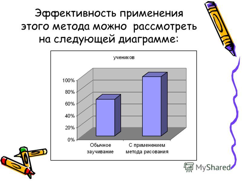 Эффективность применения этого метода можно рассмотреть на следующей диаграмме: