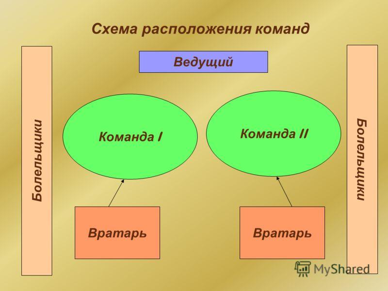 Схема расположения команд Болельщики Команда I Команда II Вратарь Ведущий