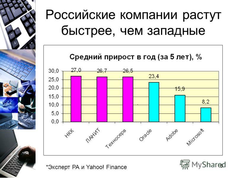 6 Российские компании растут быстрее, чем западные *Эксперт РА и Yahoo! Finance