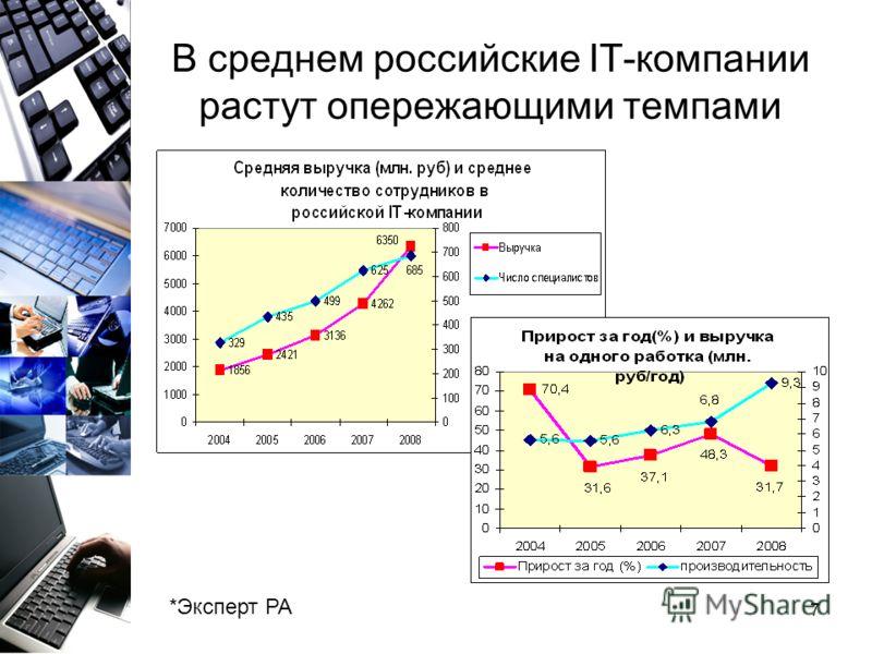 7 В среднем российские IT-компании растут опережающими темпами *Эксперт РА
