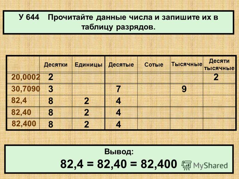У 644 Прочитайте данные числа и запишите их в таблицу разрядов. ДесяткиЕдиницыДесятыеСотые Тысячные Десяти тысячные 20,0002 30,7090 82,4 82,40 82,400 Вывод: 2 2 379 824 824 824 82,4 = 82,40 = 82,400
