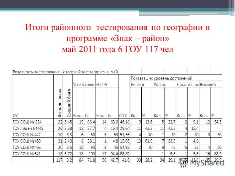 Итоги районного тестирования по географии в программе «Знак – район» май 2011 года 6 ГОУ 117 чел
