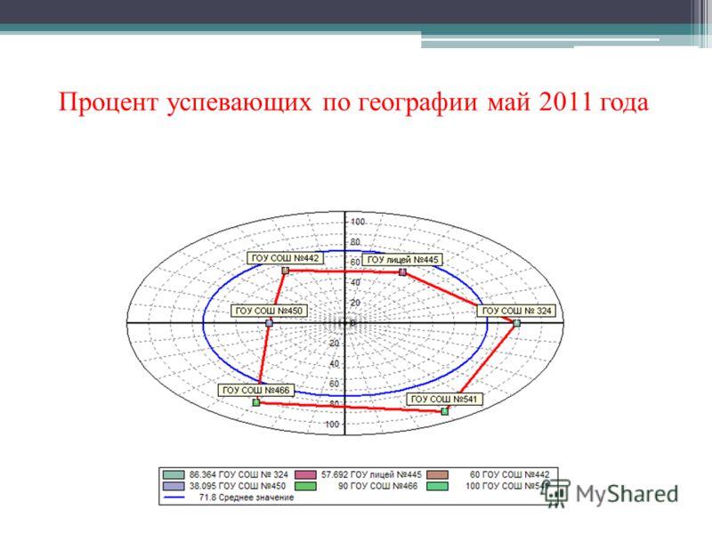 Процент успевающих по географии май 2011 года