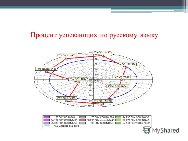 Процент успевающих по русскому языку