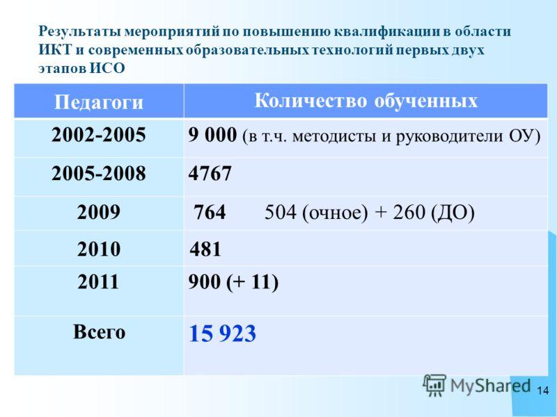 Результаты мероприятий по повышению квалификации в области ИКТ и современных образовательных технологий первых двух этапов ИСО Педагоги Количество обученных 2002-2005 9 000 (в т.ч. методисты и руководители ОУ) 2005-2008 4767 2009 764 504 (очное) + 26