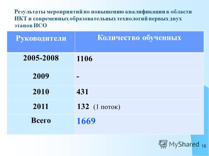Результаты мероприятий по повышению квалификации в области ИКТ и современных образовательных технологий первых двух этапов ИСО Руководители Количество обученных 2005-2008 1106 2009 - 2010 431 2011132 (1 поток) Всего 1669 15