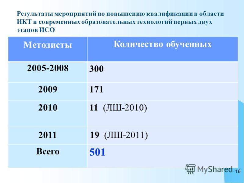 Результаты мероприятий по повышению квалификации в области ИКТ и современных образовательных технологий первых двух этапов ИСО Методисты Количество обученных 2005-2008 300 2009 171 2010 11 (ЛШ-2010) 201119 (ЛШ-2011) Всего 501 16