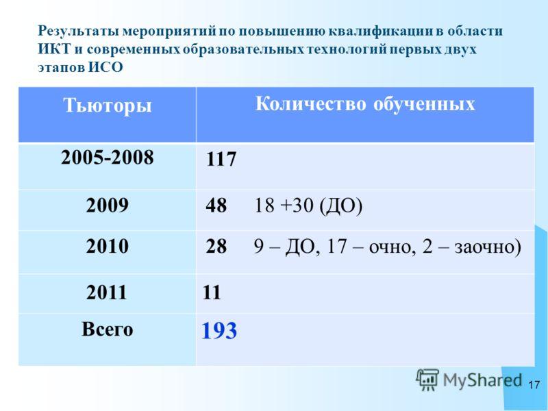 Результаты мероприятий по повышению квалификации в области ИКТ и современных образовательных технологий первых двух этапов ИСО Тьюторы Количество обученных 2005-2008 117 2009 48 18 +30 (ДО) 2010 28 9 – ДО, 17 – очно, 2 – заочно) 201111 Всего 193 17