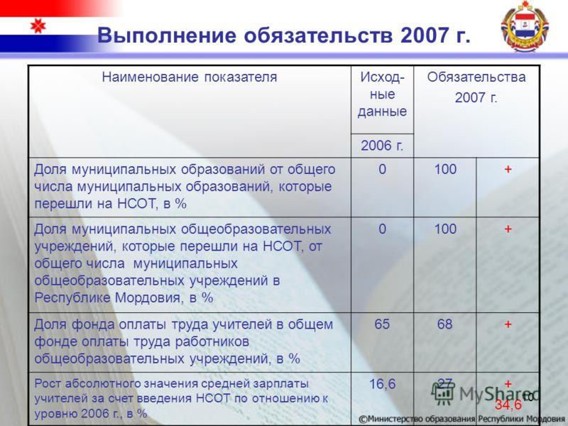 10 Выполнение обязательств 2007 г. Наименование показателяИсход- ные данные Обязательства 2007 г. 2006 г. Доля муниципальных образований от общего числа муниципальных образований, которые перешли на НСОТ, в % 0100+ Доля муниципальных общеобразователь