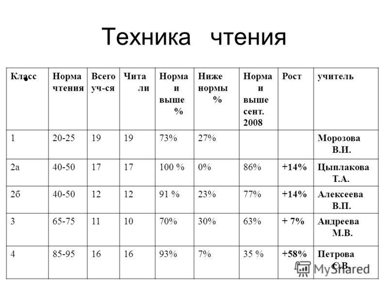 Техника чтения КлассНорма чтения Всего уч-ся Чита ли Норма и выше % Ниже нормы % Норма и выше сент. 2008 Ростучитель 120-2519 73%27%Морозова В.И. 2а40-5017 100 %0%86%+14%Цыплакова Т.А. 2б40-5012 91 %23%77%+14%Алексеева В.П. 365-75111070%30%63%+ 7%Анд