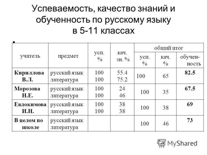 Успеваемость, качество знаний и обученность по русскому языку в 5-11 классах учительпредмет усп. % кач. зн. % общий итог усп. % кач. % обучен- ность Кириллова В.Л. русский язык литература 100 55.4 75.2 10065 82.5 Морозова Н.Е. русский язык литература