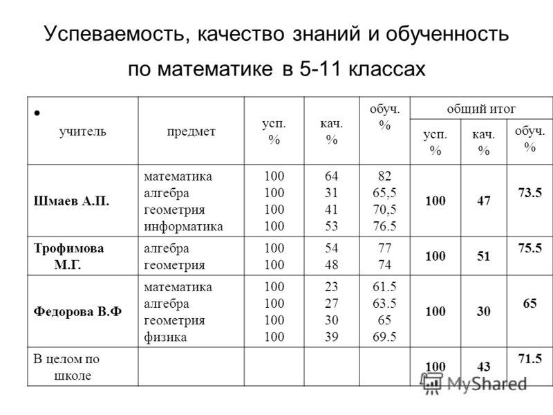 Успеваемость, качество знаний и обученность по математике в 5-11 классах учительпредмет усп. % кач. % обуч. % общий итог усп. % кач. % обуч. % Шмаев А.П. математика алгебра геометрия информатика 100 64 31 41 53 82 65,5 70,5 76.5 10047 73.5 Трофимова