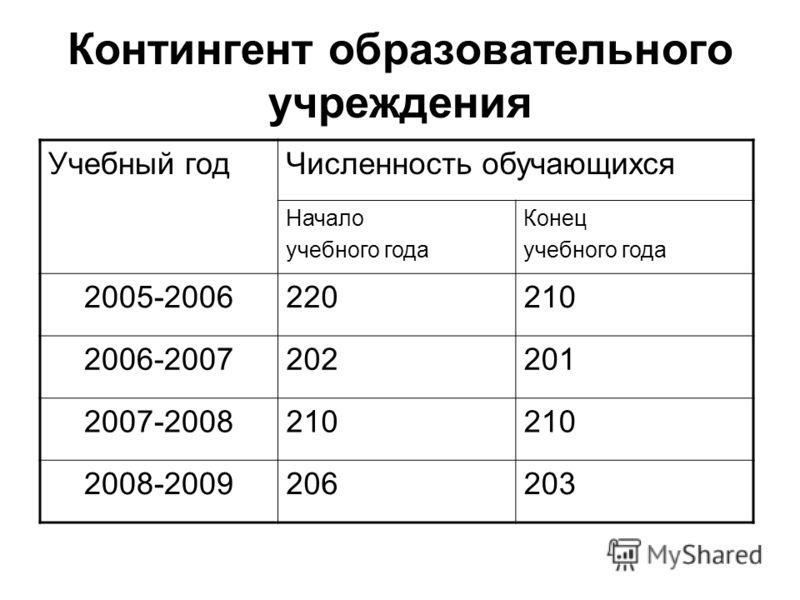 Контингент образовательного учреждения Учебный годЧисленность обучающихся Начало учебного года Конец учебного года 2005-2006220210 2006-2007202201 2007-2008210 2008-2009206203