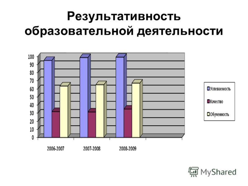 Результативность образовательной деятельности