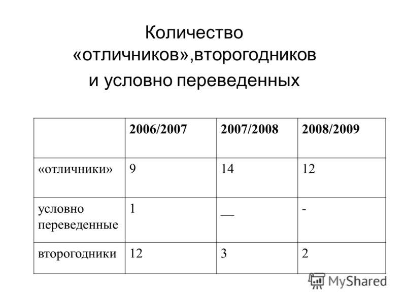 Количество «отличников»,второгодников и условно переведенных 2006/20072007/20082008/2009 «отличники»91412 условно переведенные 1__- второгодники1232
