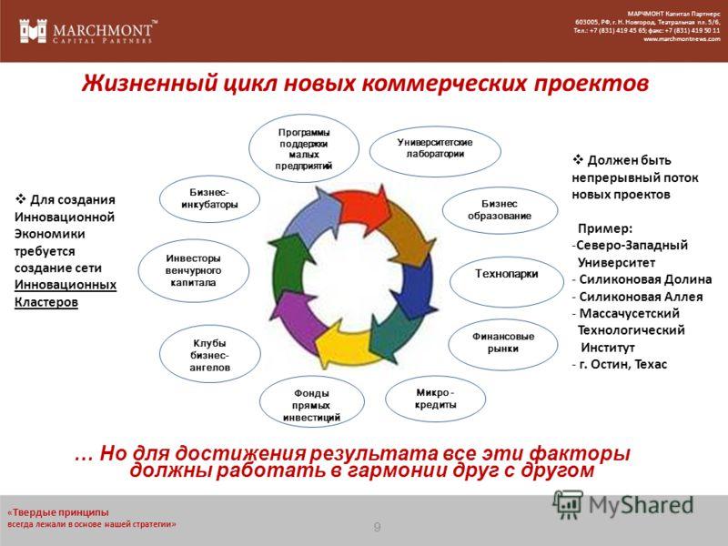 … Но для достижения результата все эти факторы должны работать в гармонии друг с другом Жизненный цикл новых коммерческих проектов Для создания Инновационной Экономики требуется создание сети Инновационных Кластеров Должен быть непрерывный поток новы