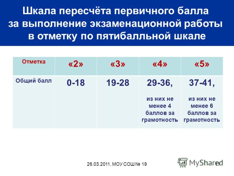 Шкала пересчёта первичного балла за выполнение экзаменационной работы в отметку по пятибалльной шкале Отметка «2»«3»«4»«5» Общий балл 0-1819-2829-36, из них не менее 4 баллов за грамотность 37-41, из них не менее 6 баллов за грамотность 1126.03.2011,