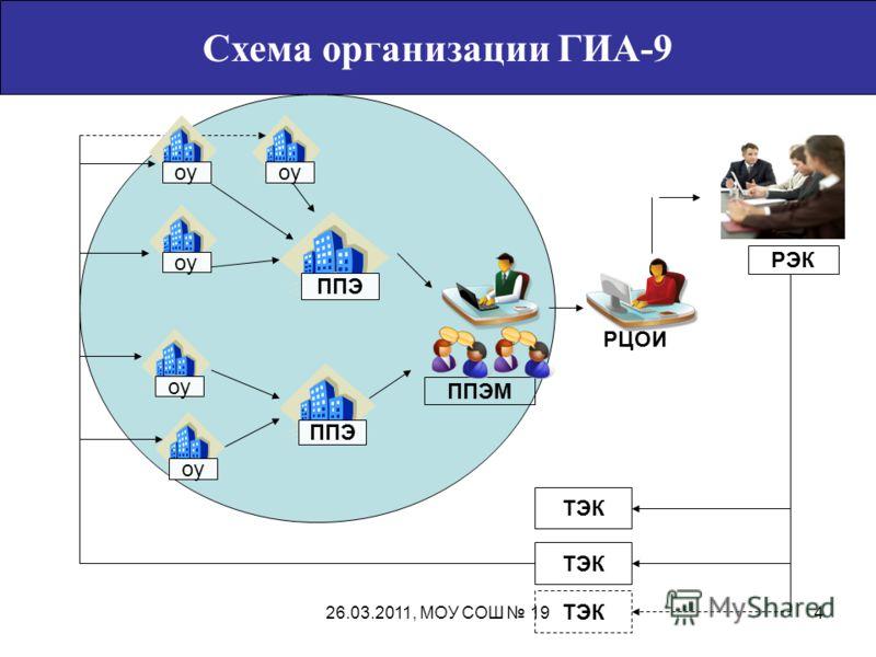 Схема организации ГИА-9 оу ППЭ оу РЦОИ ППЭМ РЭК ТЭК оу 426.03.2011, МОУ СОШ 19