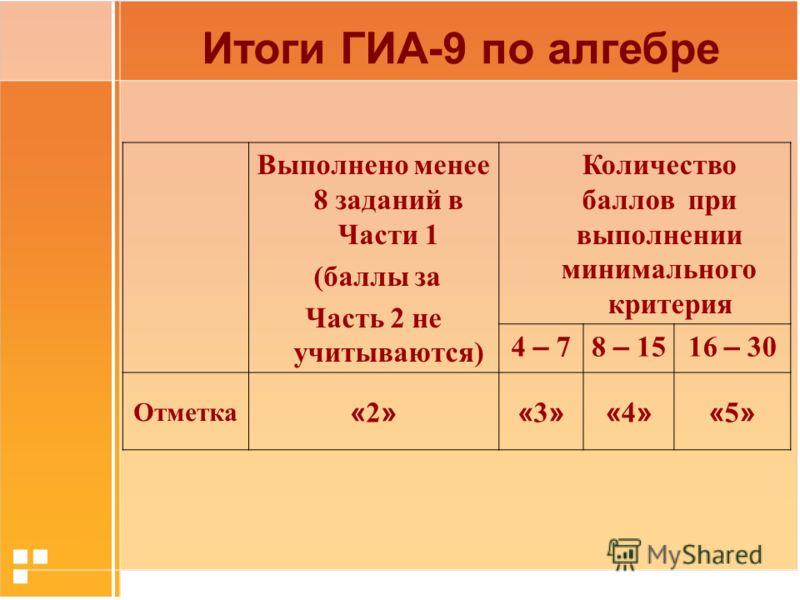 Выполнено менее 8 заданий в Части 1 (баллы за Часть 2 не учитываются) Количество баллов при выполнении минимального критерия 4 – 78 – 1516 – 30 Отметка «2»«2»«3»«3»«4»«4»«5»«5» Итоги ГИА-9 по алгебре
