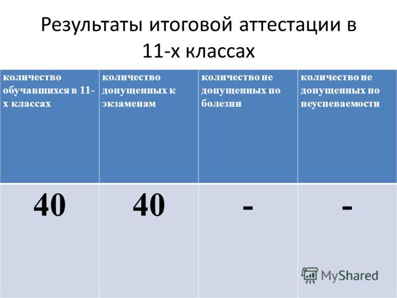Результаты итоговой аттестации в 11-х классах количество обучавшихся в 11- х классах количество допущенных к экзаменам количество не допущенных по болезни количество не допущенных по неуспеваемости 40 --