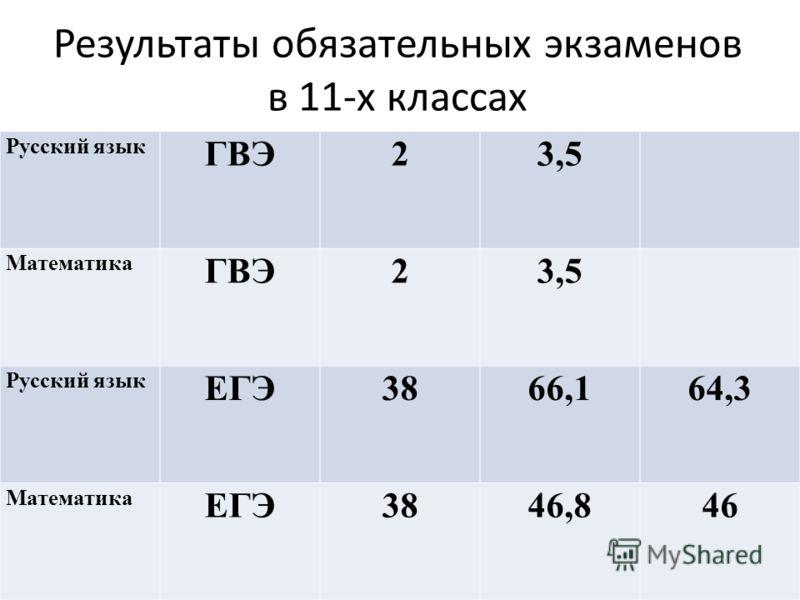 Результаты обязательных экзаменов в 11-х классах Русский язык ГВЭ23,5 Математика ГВЭ23,5 Русский язык ЕГЭ3866,164,3 Математика ЕГЭ3846,846