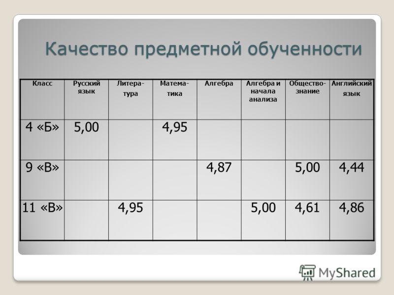Класс Русский язык Литера- тура Матема- тика Алгебра Алгебра и начала анализа Общество- знание Английский язык 4 «Б»5,004,95 9 «В»4,875,004,44 11 «В»4,955,004,614,86 Качество предметной обученности