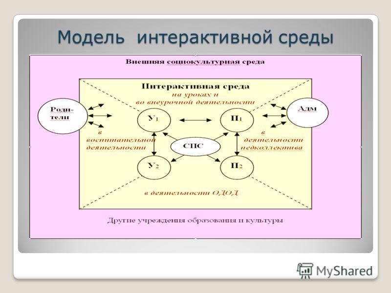 Модель интерактивной среды