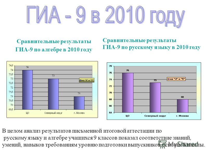 Сравнительные результаты ГИА-9 по алгебре в 2010 году Сравнительные результаты ГИА-9 по русскому языку в 2010 году В целом анализ результатов письменной итоговой аттестации по русскому языку и алгебре учащихся 9 классов показал соответствие знаний, у