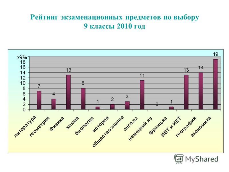 Рейтинг экзаменационных предметов по выбору 9 классы 2010 год Уч-ся