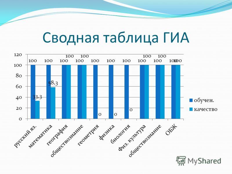 Сводная таблица ГИА