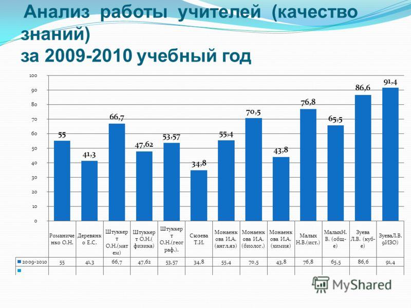Анализ работы учителей (качество знаний) за 2009-2010 учебный год