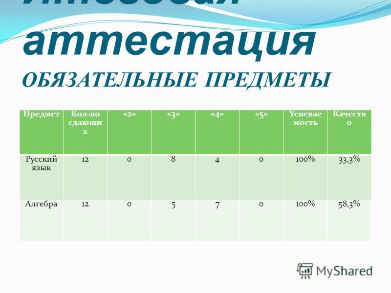 Итоговая аттестация ОБЯЗАТЕЛЬНЫЕ ПРЕДМЕТЫ Предмет Кол-во сдающи х «2»«3»«4»«5» Успевае мость Качеств о Русский язык 120840100%33,3% Алгебра120570100%58,3%