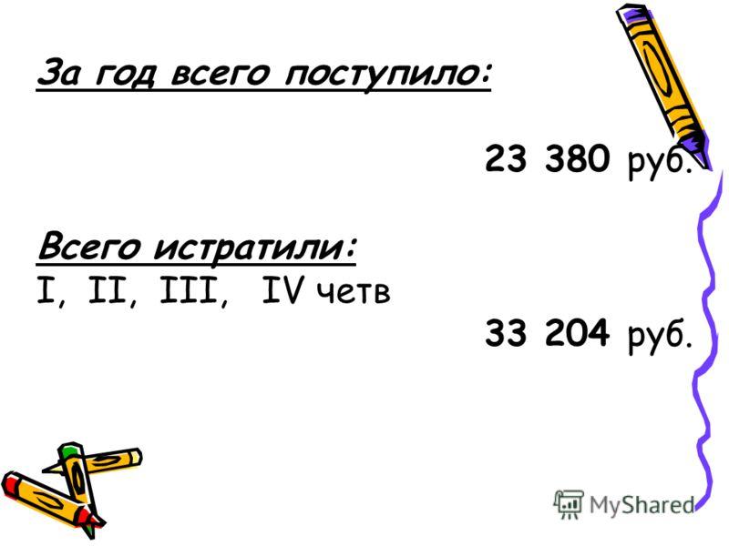 За год всего поступило: 23 380 руб. Всего истратили: I, II, III, IV четв 33 204 руб.