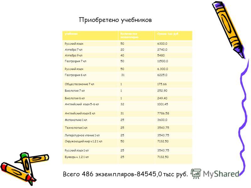 Приобретено учебников учебникиКоличество экземпляров Сумма тыс руб Русский язык506300,0 Алгебра 7 кл202740,0 Алгебра 9 кл405480 География 7 кл5011500,0 Русский язык506,300,0 География 6 кл 316225,0 Обществознание 7 кл1175,66 Биология 7 кл1252,90 Биол