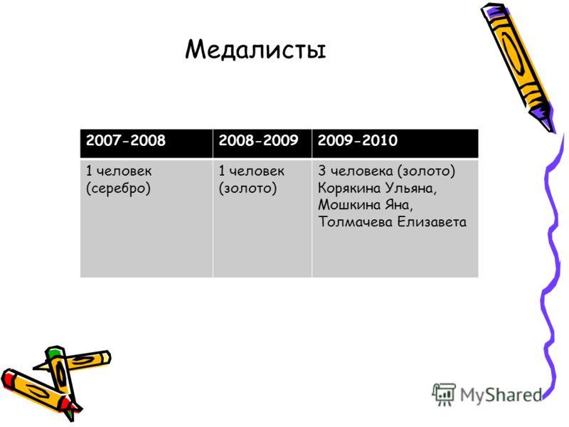 Медалисты 2007-20082008-20092009-2010 1 человек (серебро) 1 человек (золото) 3 человека (золото) Корякина Ульяна, Мошкина Яна, Толмачева Елизавета