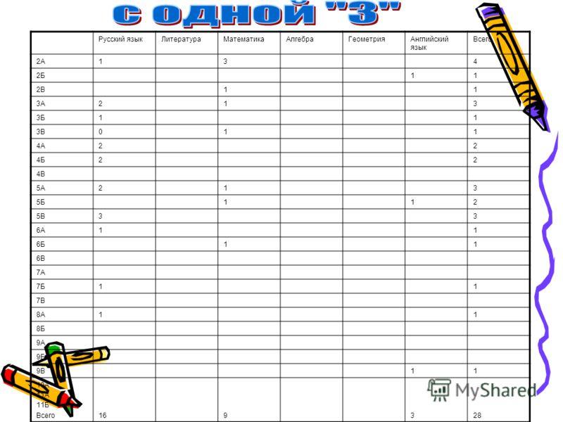 Русский языкЛитератураМатематикаАлгебраГеометрияАнглийский язык Всего 2А134 2Б11 2В11 3А213 3Б11 3В011 4А22 4Б22 4В 5А213 5Б112 5В33 6А11 6Б11 6В 7А 7Б11 7В 8А11 8Б 9А 9Б 9В11 10А 11А 11Б Всего169328
