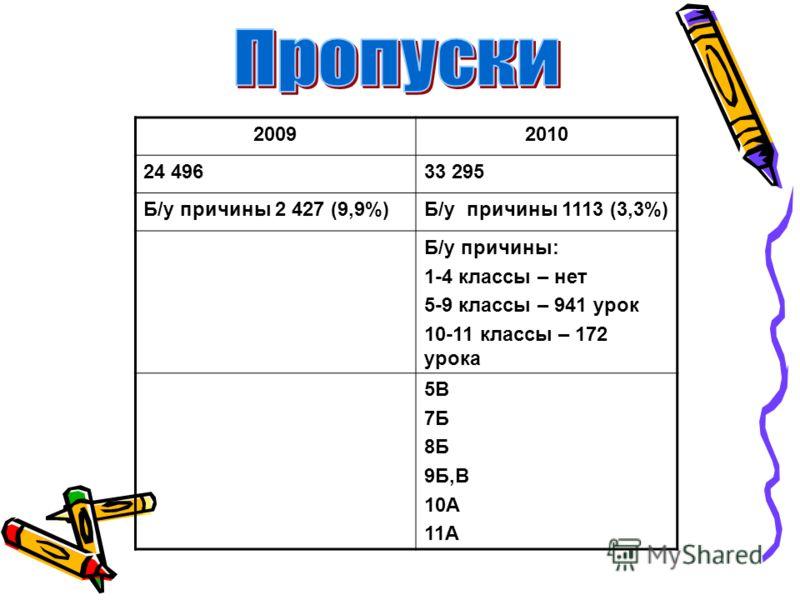20092010 24 49633 295 Б/у причины 2 427 (9,9%)Б/у причины 1113 (3,3%) Б/у причины: 1-4 классы – нет 5-9 классы – 941 урок 10-11 классы – 172 урока 5В 7Б 8Б 9Б,В 10А 11А