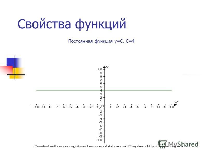 Свойства функций Постоянная функция у=С. С=4