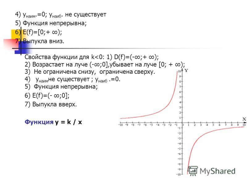 4) у наим.=0; у наиб. не существует 5) Функция непрерывна; 6) E(f)=[0;+ ); 7) Выпукла вниз. Cвойства функции для k