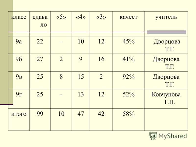 класссдава ло «5»«4»«3»качестучитель 9а22-101245% Дворцова Т.Г. 9б27291641%Дворцова Т.Г. 9в25815292%Дворцова Т.Г. 9г25-131252%Ковчунова Г.Н. итого9910474258%