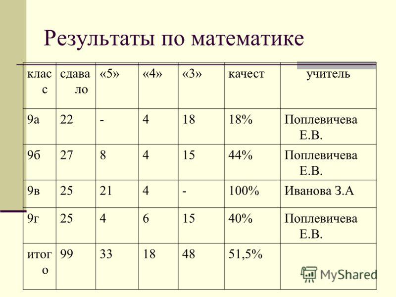 Результаты по математике клас с сдава ло «5»«4»«3»качестучитель 9а22-41818%Поплевичева Е.В. 9б27841544%Поплевичева Е.В. 9в25214-100%Иванова З.А 9г25461540%Поплевичева Е.В. итог о 9933184851,5%