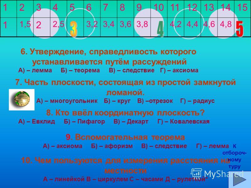 123456789 11 1212 131415 11,522,53,23,43,63,84,24,44,64,8 1.Прямоугольник, у которого все стороны равны. А) – ромб Б) – параллелограмм В) – квадрат Г) – трапеция 2. Единица измерения углов А) – сантиметр Б) – тонна В) – корень Г) – радиан 3. Название