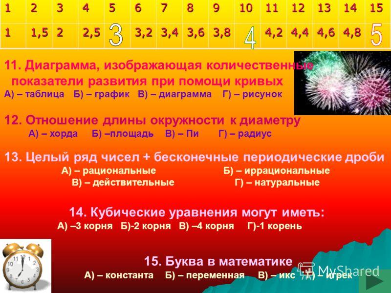 12345678910111213141511,522,53,23,43,63,84,24,44,64,8 6. Результат решения уравнений А) –икс Б) – корень В) – решение Г) – система 7. Одночлены, имеющие одну и ту же буквенную часть. А) – близнецы Б) – одинаковые В) – равные Г) – подобные 8. Числа, р
