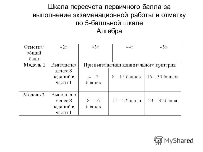 19 Шкала пересчета первичного балла за выполнение экзаменационной работы в отметку по 5-балльной шкале Алгебра
