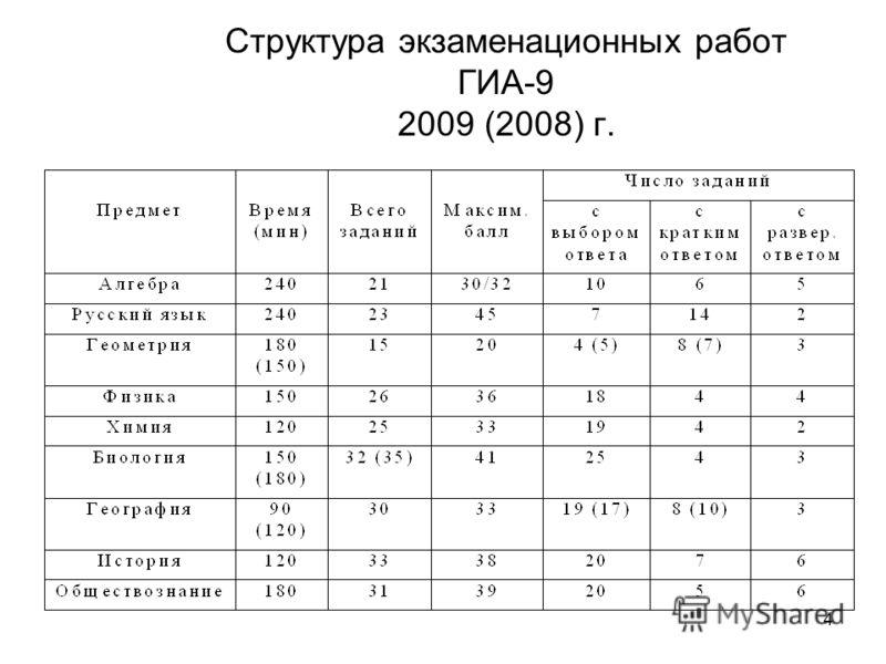 4 Структура экзаменационных работ ГИА-9 2009 (2008) г.