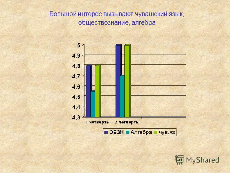 Большой интерес вызывают чувашский язык, обществознание, алгебра