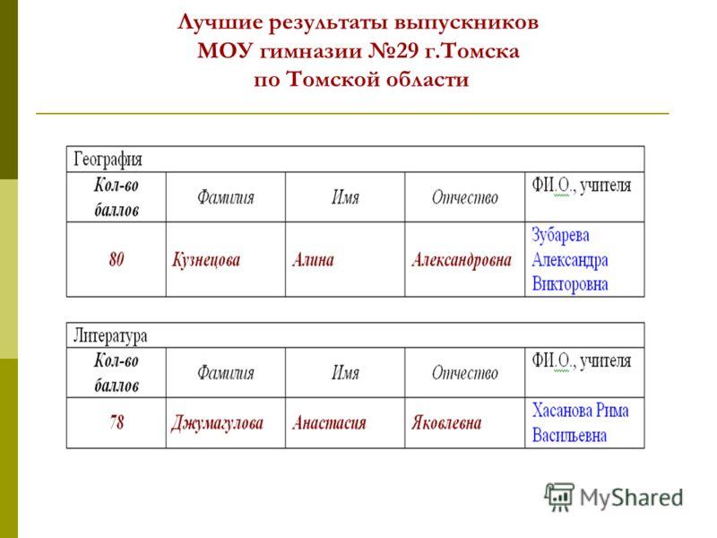 Лучшие результаты выпускников МОУ гимназии 29 г.Томска по Томской области
