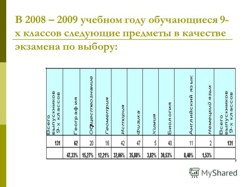 В 2008 – 2009 учебном году обучающиеся 9- х классов следующие предметы в качестве экзамена по выбору: