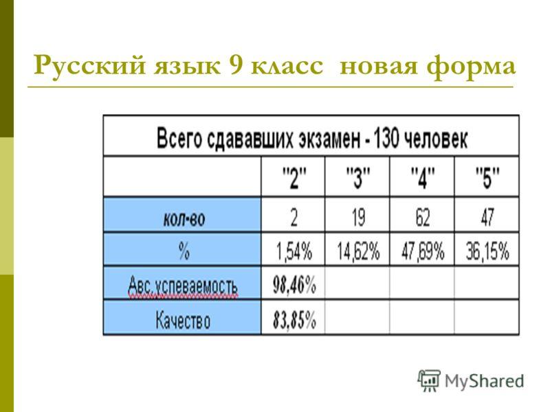 Русский язык 9 класс новая форма